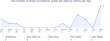How many times DVSABoss's posts are read daily
