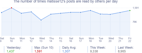 How many times matisse12's posts are read daily