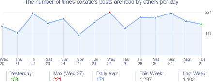 How many times cokatie's posts are read daily