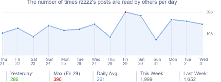 How many times rzzzz's posts are read daily