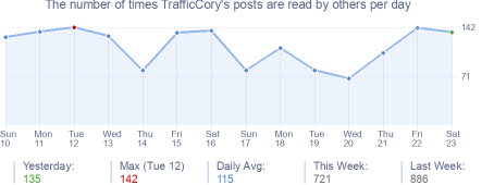 How many times TrafficCory's posts are read daily