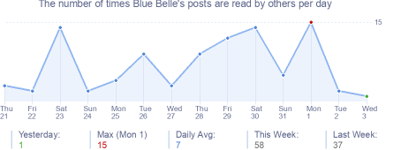 How many times Blue Belle's posts are read daily