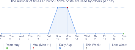 How many times Rubicon Rich's posts are read daily