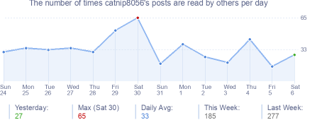 How many times catnip8056's posts are read daily