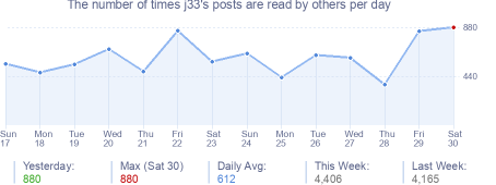 How many times j33's posts are read daily