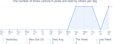 How many times LanoraJ's posts are read daily