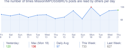How many times MissionIMPOSSIBRU's posts are read daily