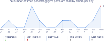 How many times peacefrogggie's posts are read daily