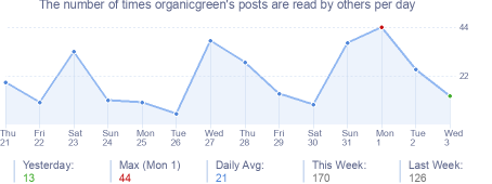 How many times organicgreen's posts are read daily