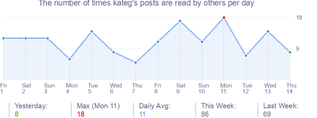 How many times kateg's posts are read daily