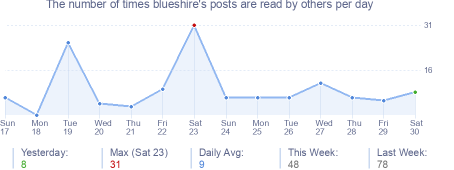 How many times blueshire's posts are read daily
