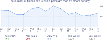 How many times Lake Junkie's posts are read daily