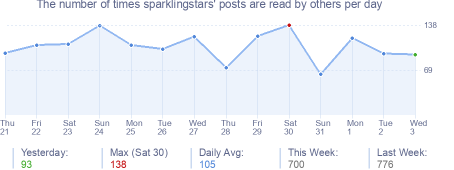 How many times sparklingstars's posts are read daily