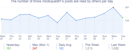 How many times modsquad81's posts are read daily