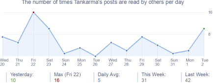 How many times Tankarma's posts are read daily