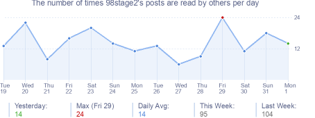 How many times 98stage2's posts are read daily