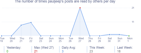 How many times pauljeep's posts are read daily