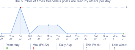 How many times tresbelle's posts are read daily