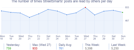 How many times StreetSmarts's posts are read daily