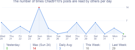 How many times Chad9110's posts are read daily