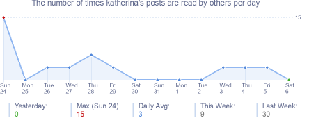 How many times katherina's posts are read daily