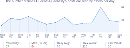 How many times Queens2QueenCity's posts are read daily