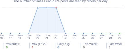 How many times LeahP80's posts are read daily