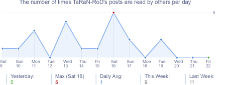 How many times TaRaN-RoD's posts are read daily