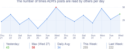 How many times ADR's posts are read daily