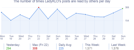 How many times LadyKLO's posts are read daily