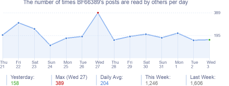 How many times BF66389's posts are read daily