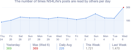 How many times NS4Life's posts are read daily