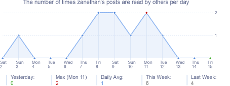 How many times zanethan's posts are read daily