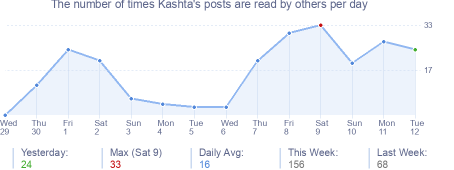 How many times Kashta's posts are read daily