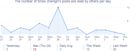 How many times cherilgrl's posts are read daily