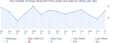 How many times BlueCat1105's posts are read daily
