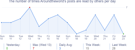 How many times Aroundtheworld's posts are read daily