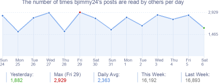 How many times bjimmy24's posts are read daily