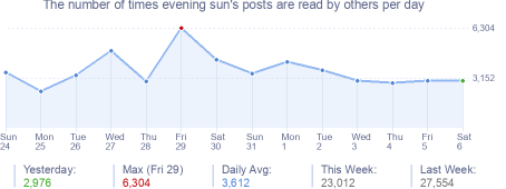 How many times evening sun's posts are read daily