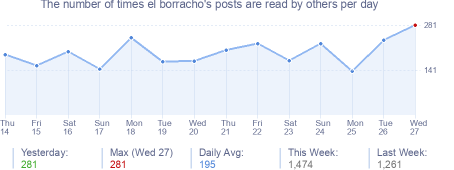 How many times el borracho's posts are read daily