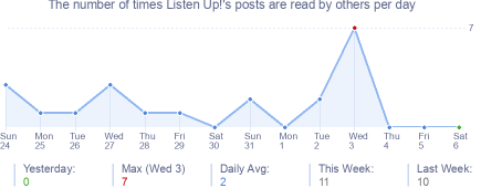 How many times Listen Up!'s posts are read daily