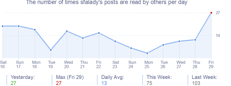 How many times sfalady's posts are read daily