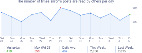 How many times sirron's posts are read daily