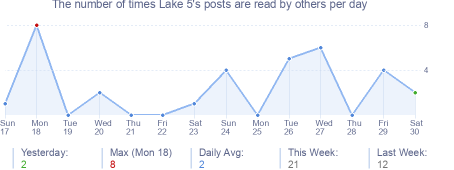 How many times Lake 5's posts are read daily