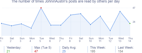 How many times JohninAustin's posts are read daily