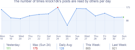 How many times krock1dk's posts are read daily
