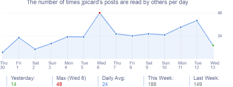 How many times jpicard's posts are read daily