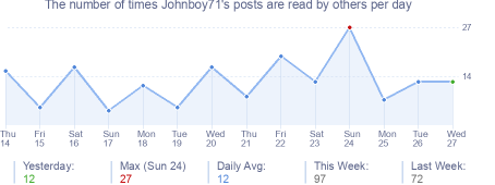 How many times Johnboy71's posts are read daily