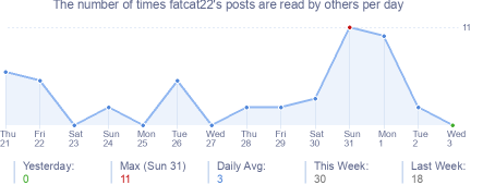 How many times fatcat22's posts are read daily