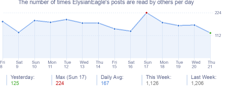 How many times ElysianEagle's posts are read daily
